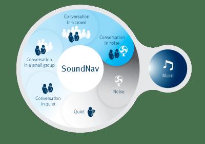 Unitron SoundNav North